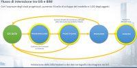 Il workflow BIM GIS presentato da One Team e Gemmlab