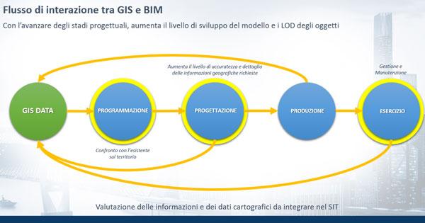 Flusso di interazione BIM GIS